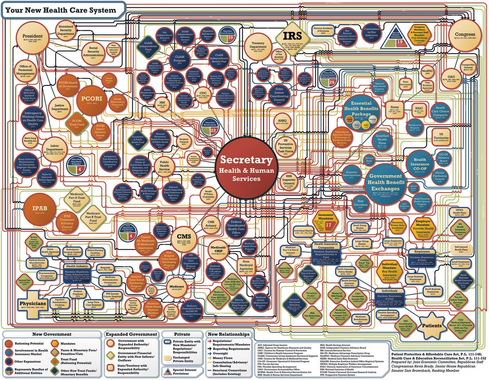 Complicated Flow Chart Ibovnathandedecker