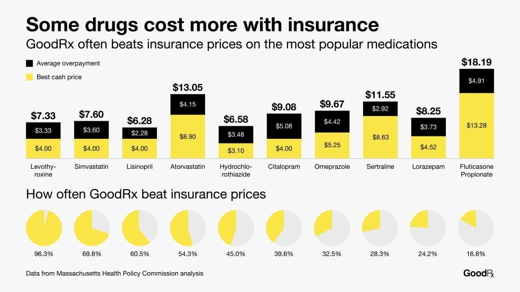 does goodrx work with insurance